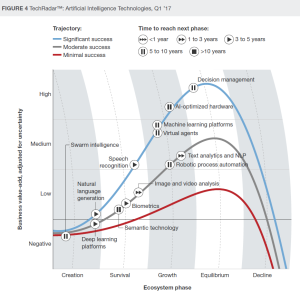 forrester-ai-technologies